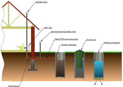 Установка комплекта Alta Bio Lite в три колодца